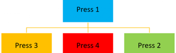 "Press ""1"" if you know why you're calling or ""2"" if you don't"